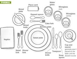 Flatware Placement Guide - Home Design