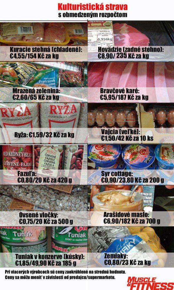 Kulturistická strava s obmedzeným rozpočtom