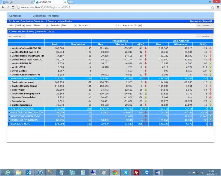 Cuentas de resultados del programa cuadro de mando (CMI).