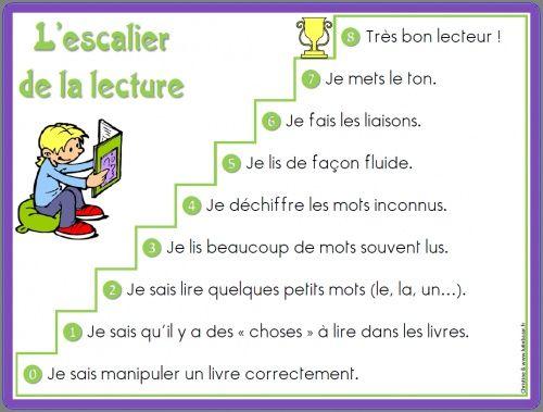 French reading skills ladder: l'escalier de la lecture. Free poster