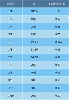 Breuken, procenten, kommagetallen!