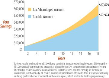 529 Plan Versus Taxable Account Chart