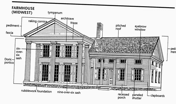 70 best architectural styles characteristics images on pinterest architectural drawings for Farmhouse interior design characteristics