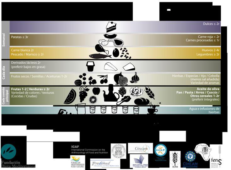 La pirámide de la Dieta Mediterránea se actualiza para adaptarse al estilo de vida actual | Fundación Dieta Mediterránea. http://www.farmaciafrancesa.com