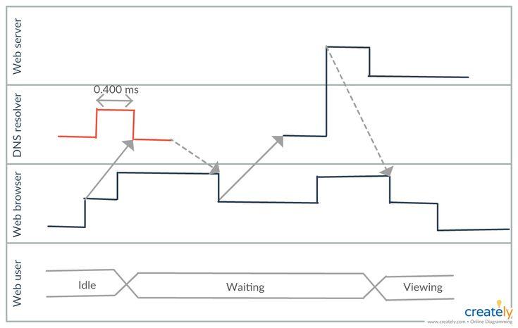 UML Timing Diagram | Diagram, Sequence diagram, Process ...