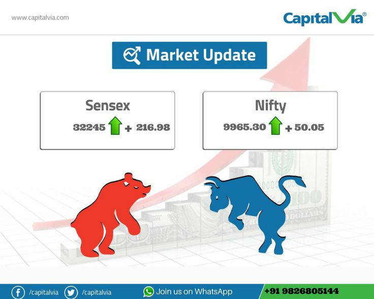 Benchmark indices registered life time highs, shut shop above the previous major hurdle of 9950 with moderate gain. HDFC Bank rallied post Q1 result, Nifty 50 Gainers : Reliance , TCS #CapitalVia #Sensex #nifty