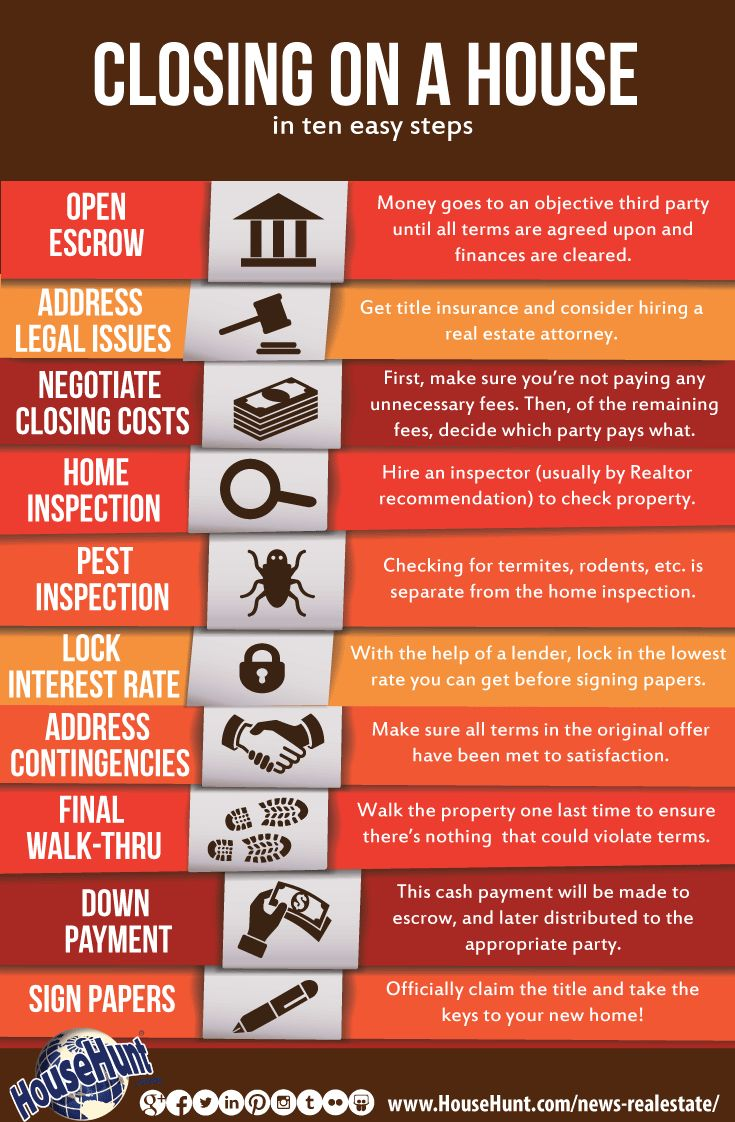 10 Steps To Closing On A House [infographic]