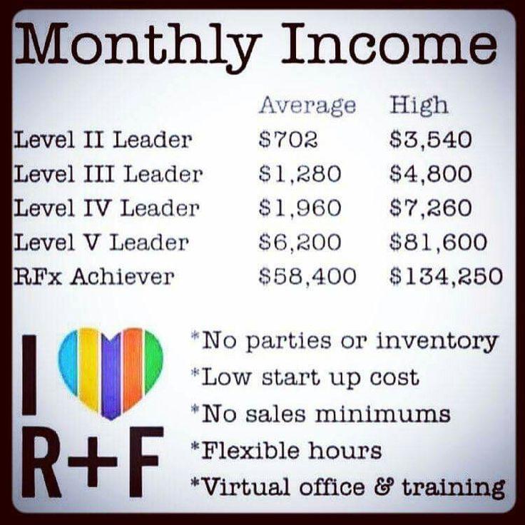 Rodan + Fields Business Income