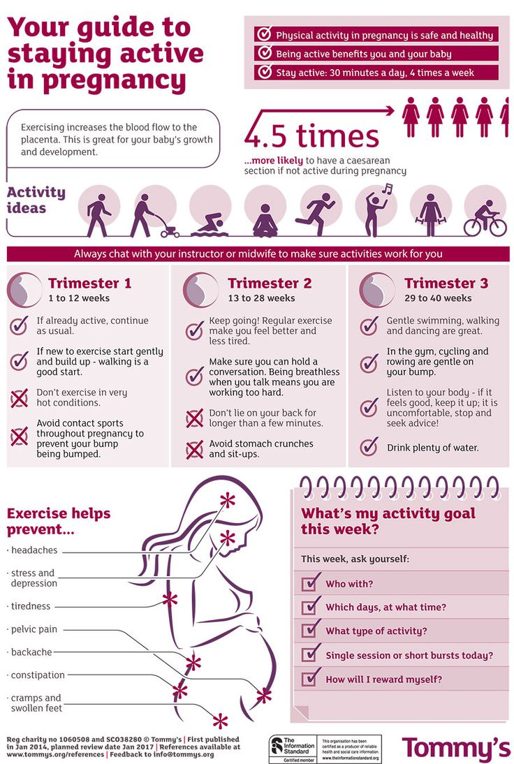 Guide To Staying Active In Pregnancy Infographic - I'm not pregnant, but this could be good one day
