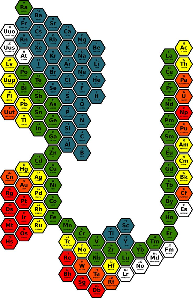 40 best chemistry images on pinterest periodic table chemistry figure 8 volumic mass data representation in gcm3 for the elements of matter in the hexagonal periodic table up to 49 blue between 50 and 99 gamestrikefo Images