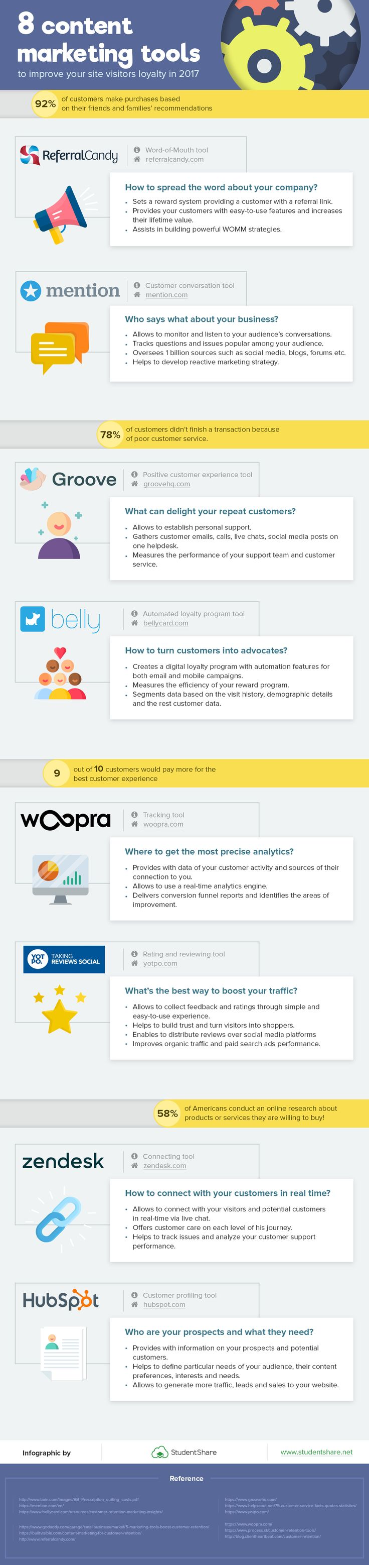 8 Content Marketing Tools To Improve Visitor Loyalty #Infographic #ContentMarketing