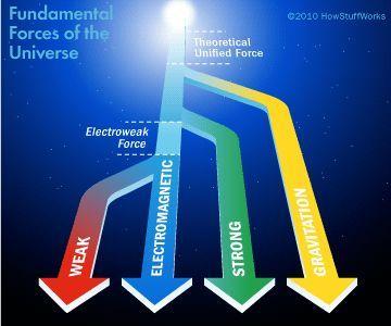 "HowStuffWorks ""Higgs Boson Evidence"""