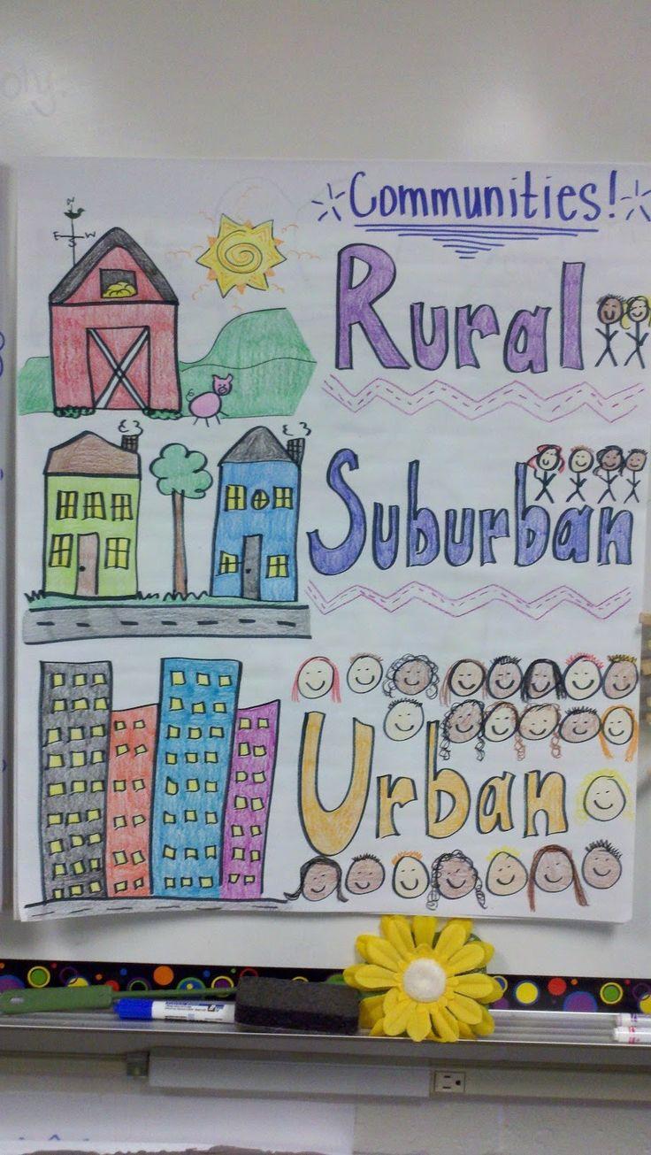 Rural, Suburban, Urban Community Anchor Chart