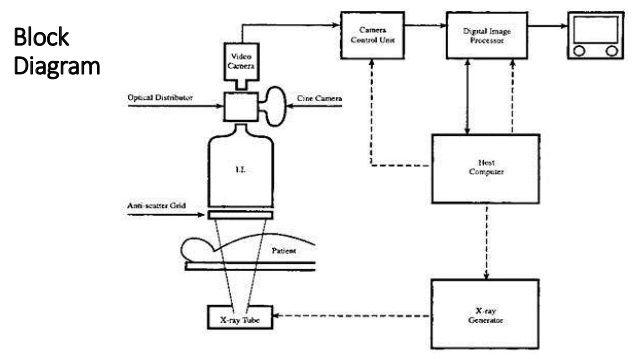 Image Result For Cath Lab Block Diagram Block Diagram Diagram Blocks