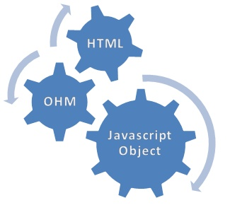 http://lotofcode.blogspot.com/2012/02/object-to-html-ohm-jquery-plugin.html    JS Object to HTML and back again