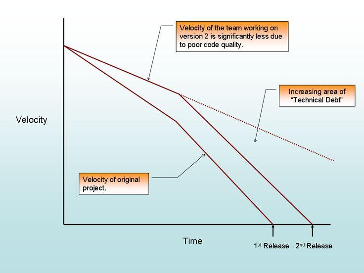 Figure 5: Technical Debt and Design Death