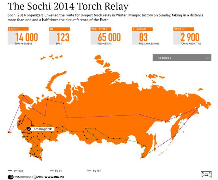 The Sochi 2014 Torch Relay