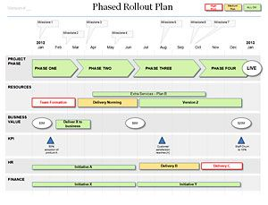 Rollout Plan Phased Rollout It Stuff Pinterest