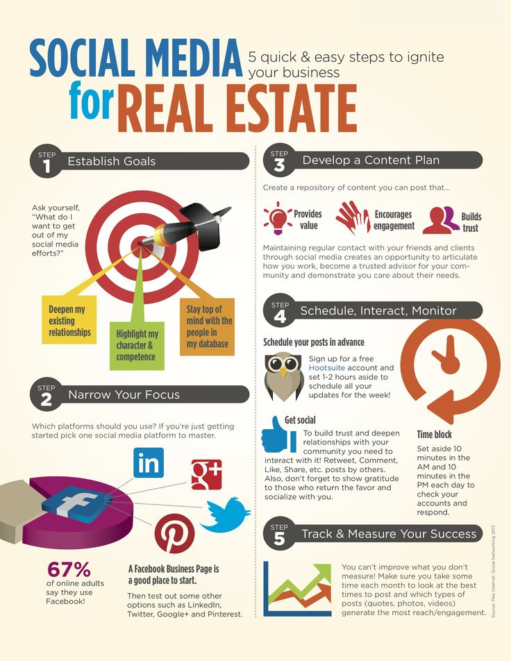 Best Real Estate Infographics Images On   Real