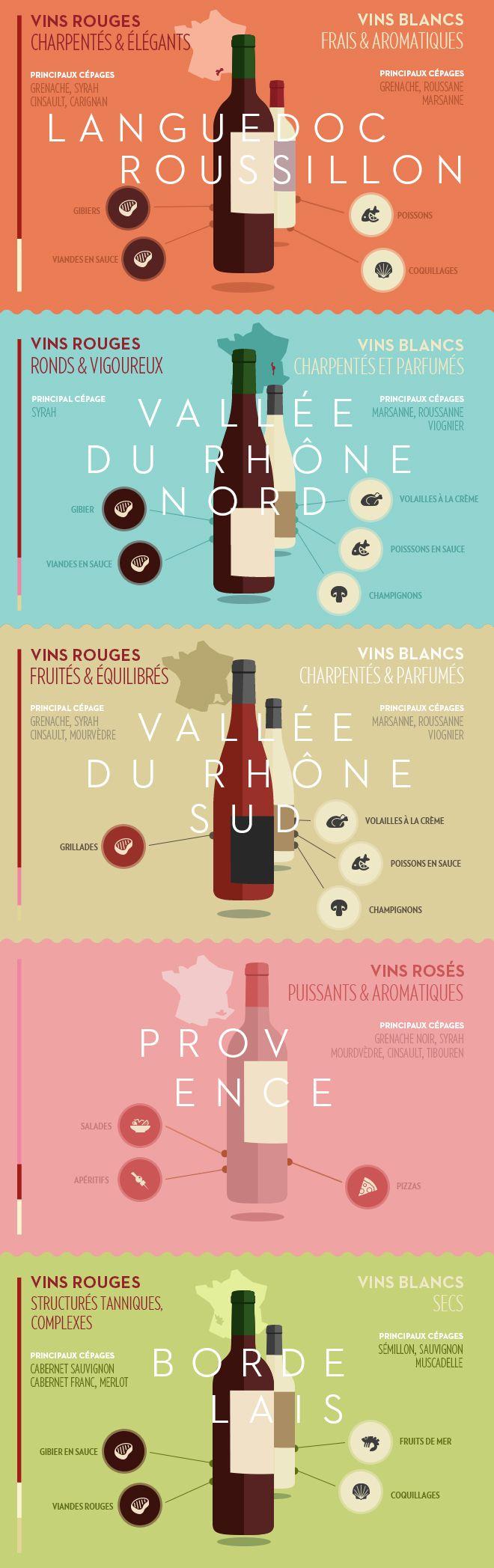 Accords mets et vins, spécificités des vignobles du Sud de la France. Infographie.