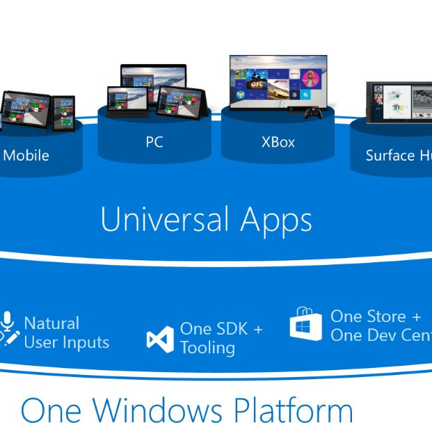 The new Windows 10 Universal Apps Platform will work for Windows 10, iOS, and Android.  Read this > http://ow.ly/VijnF  #Windows10UniversalAppsPlatform  You can download Windows 10, Windows 8, and Windows 7 OS here > http://ow.ly/Vikop