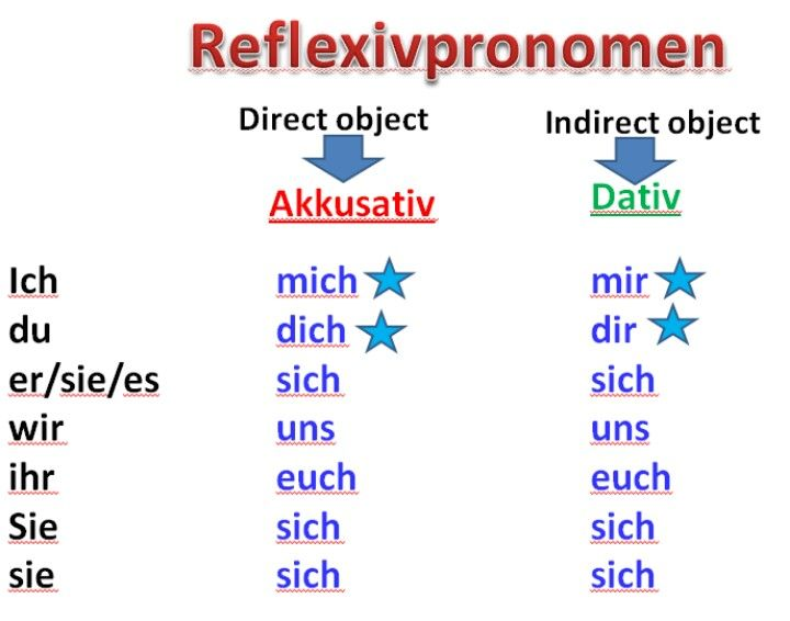 25 best ideas about akkusativ deutsch on pinterest for Nominativ akkusativ dativ