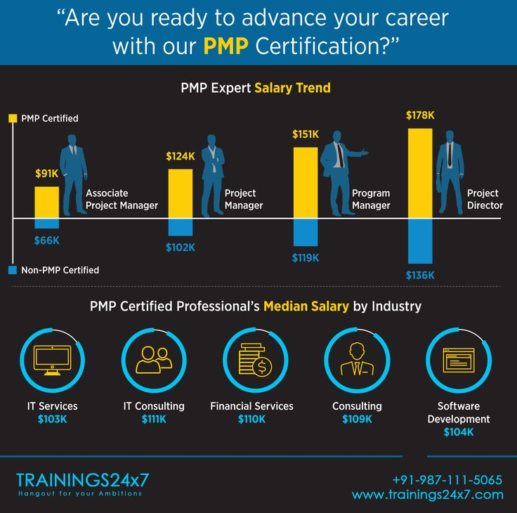Trainings24x7's project management (PMP) classroom training at 301 F16 Preet Vihar, New Delhi offers 35 PDUs certificate, 6 simulations, Mobile apps, 100% Pass guarantee. http://trainings24x7.com/pmp-certification-training/