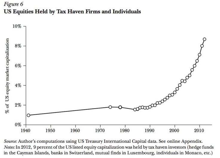 Offshore Tax Evasion by Wealthy Individuals  Despite global crackdown on tax evasion eg. FATCA, the US wealth in tax havens is rising for decades, the extract of Gabriel Zucman's report explains as below;  Switzerland, Singapore, Hong Kong, and the Bahamas, among others, have attracted a large offshore private banking industry. Banks located in these countries cater to wealthy individuals from around the world. They provide a variety of financial services to these individuals, many of which are