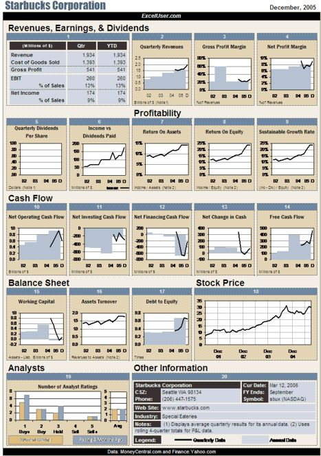Best 25+ Financial dashboard ideas on Pinterest Dashboard design - microsoft excel balance sheet template