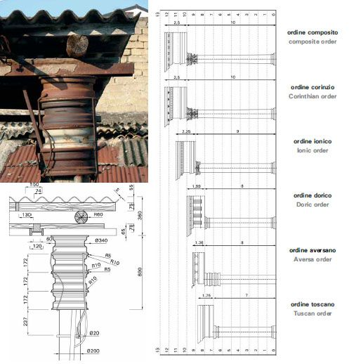 """The """"Aversan Order"""" described by architecture students in Aversa, Italy. From Paolo Belardi's book """"Do-It-Yourself."""""""