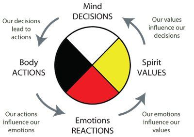 Anishinaabe Medicine Wheel