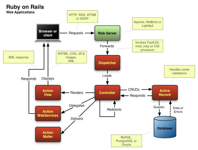 Ruby on Rails Architecture Tutorial en Español: http://associacio-aoe.org/aoe/files/documentacio/volcanica/2007/introduccion_ruby_on_rails.pdf Mas sobre Introduccion a Ruby: https://www.google.com.pe/#q=ppt+introduccion+de+ruby+sobre+rails