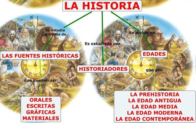 QUE ES LA HISTORIOGRAFIA Y LA HISTORIA.