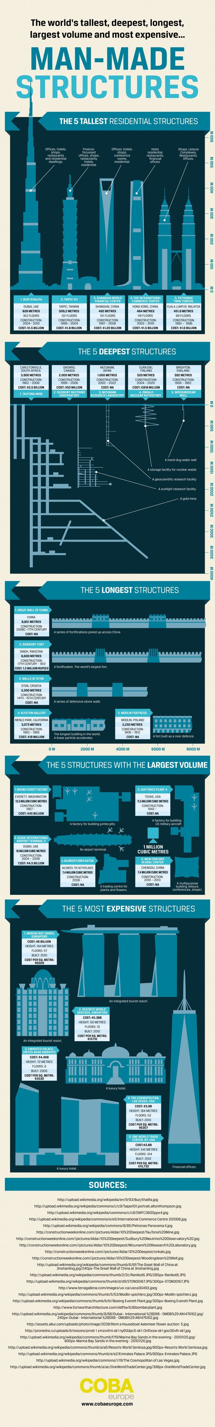 The World's Tallest, Deepest, Longest, Largest Volume and Most Expensive... Man-Made Structures Infographic