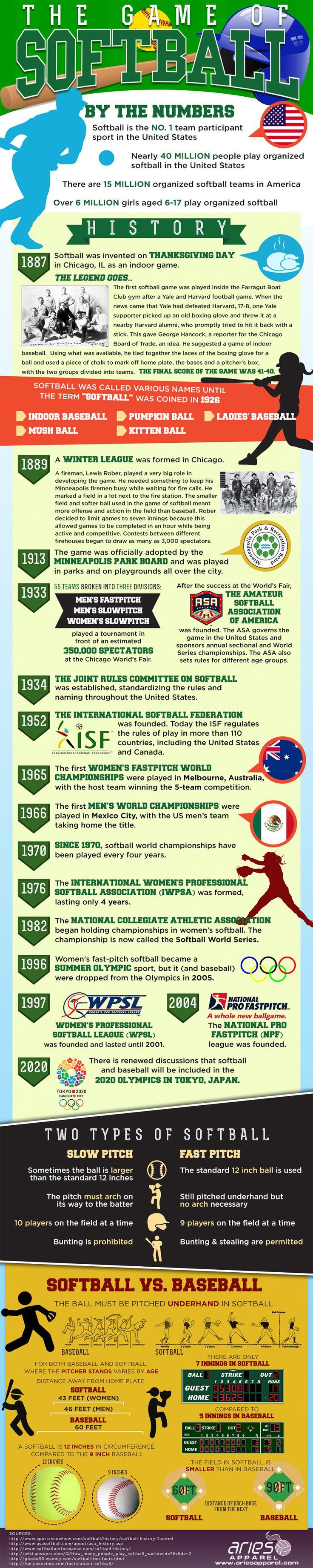 Softball History Infographic