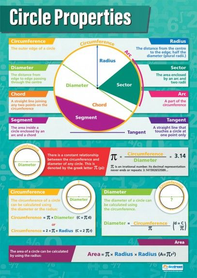 Circle Properties   Maths Numeracy Educational School Posters