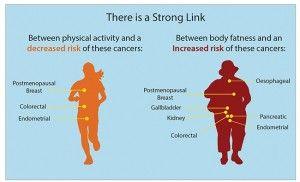 digital health and wellness - Google Search