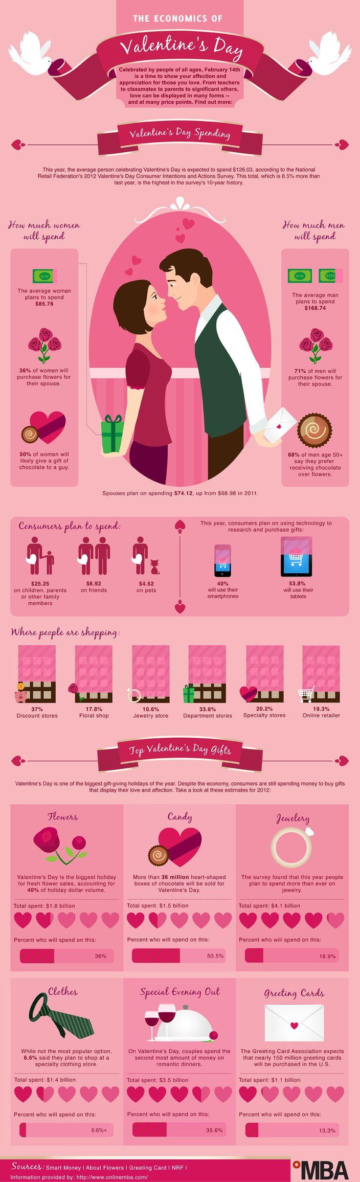 The Economics of Valentine's Day