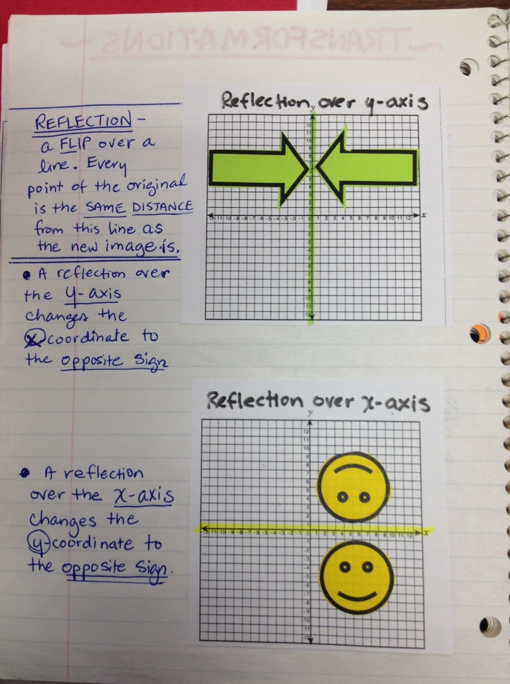 (2 of 2) Transformations in interactive notebook.