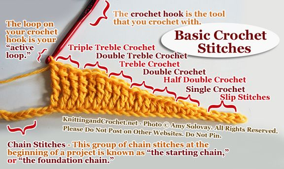 Basic Crochet Stitches and Terminology This is a handy little reference via knitting and crochet