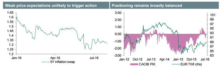 Credit Agricole о курсе евро http://krok-forex.ru/news/?adv_id=8715 Курс евро хорошо поддерживался в последнее время. Скорее всего, причиной этому были стабильные ожидания относительно ставок ЕЦБ и снижение чувствительности к рисковым настроениям. Вне зависимости от инфляционных ожиданий, измеряемых с помощью 5-ти летних инфляционных свопов, которые близки к историческим минимумам, мы видим ограниченные возможности для ЕЦБ, что рассмотреть более голубиную денежно-кредитную политику в…