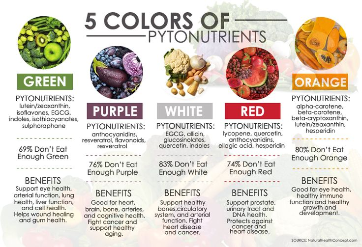 Each fruit and vegetable's color has it own set of unique disease-fighting chemical! Have a rainbow diet to become healthy you! #starwellnesssg #betterliving #healthyliving