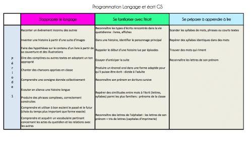Programmation langage et lecture GS - La classe de Frisettes