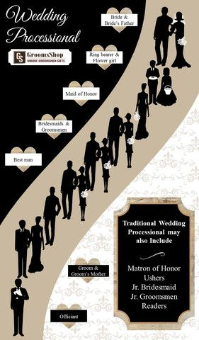 No more confusion about the wedding processional order! Here's everything you need to know about who goes when.