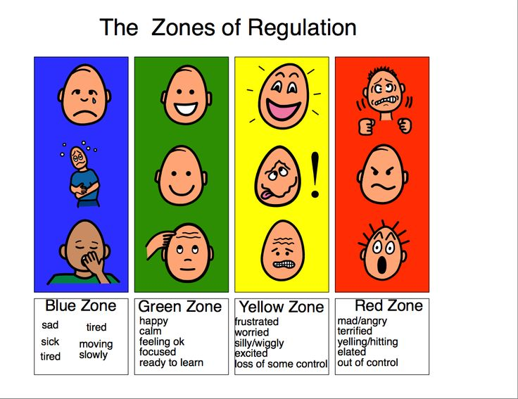 emotional regulation activities for preschoolers the zones of regulation search visual supports 498
