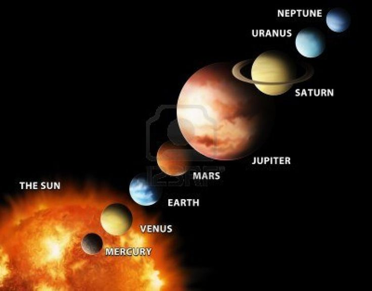 showing the order of planets in our solar system