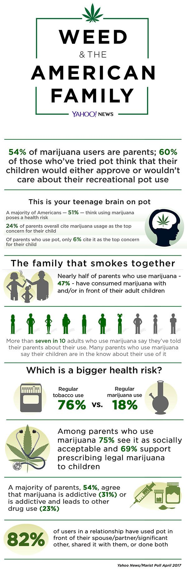 What American Families Think About Marijuana | Daily Infographic