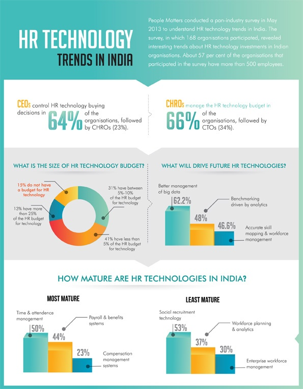 The Hr Technology Infographic