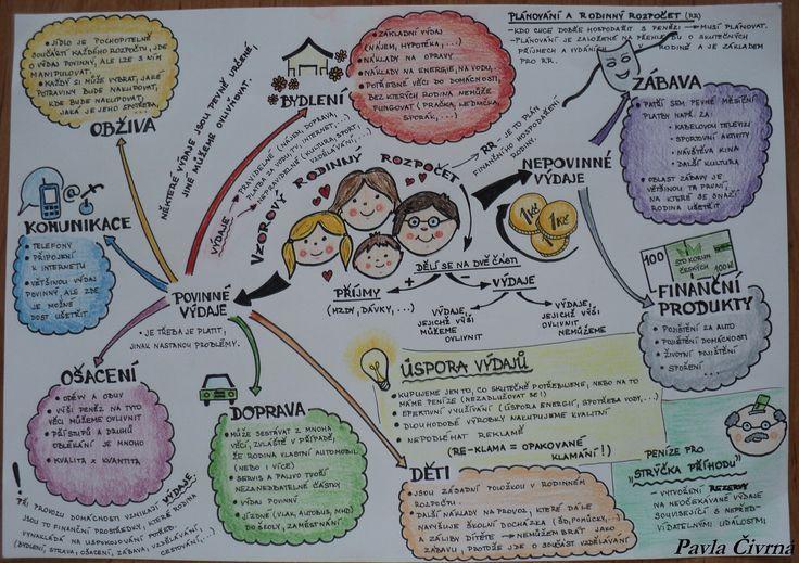 Myšlenková mapa - Rodinný rozpočet