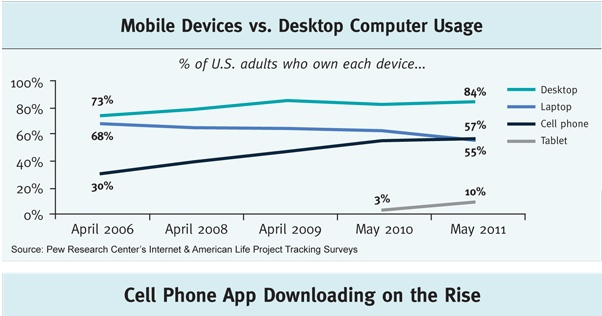 Mobile devices versus pc usage